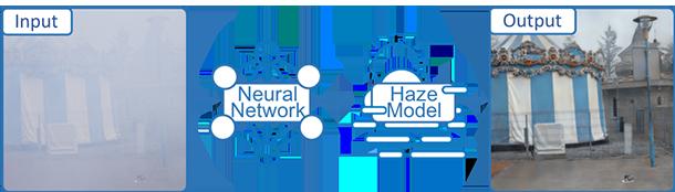 Diagram showing hazy input image versus dehired output image